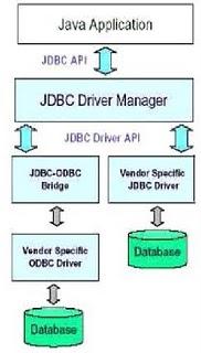 JDBC Arsitektur