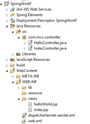 Project Structure HelloWorld